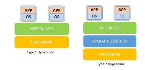 Skema Diagram Blok Hypervisor