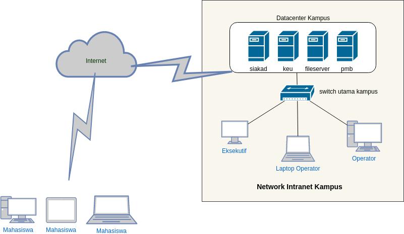topologi-jaringan-server-kampus
