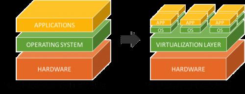Perbandingan model non-virtualisasi vs virtualisasi