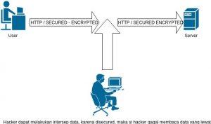 3 Langkah Cara Instal SSL Letsencrypt