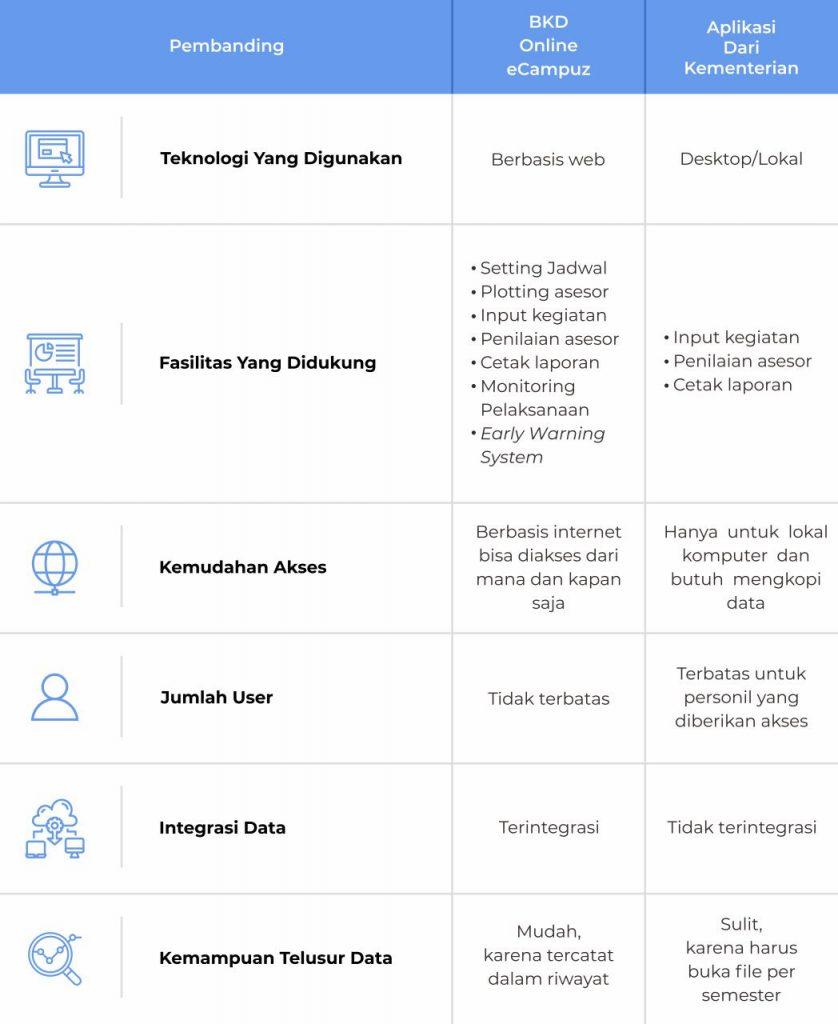 tabel-perbandingan-bkd-online
