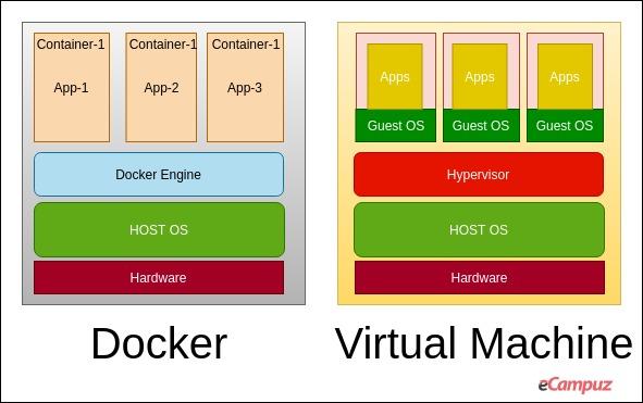 Docker Engine Structure