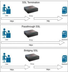SSL Method for Load Balancer