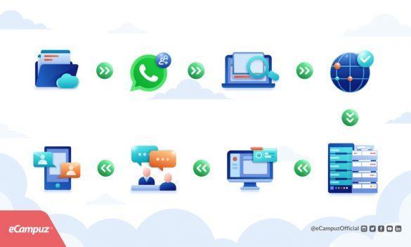 alur_setup_aplikasi_ecampuz_cloud