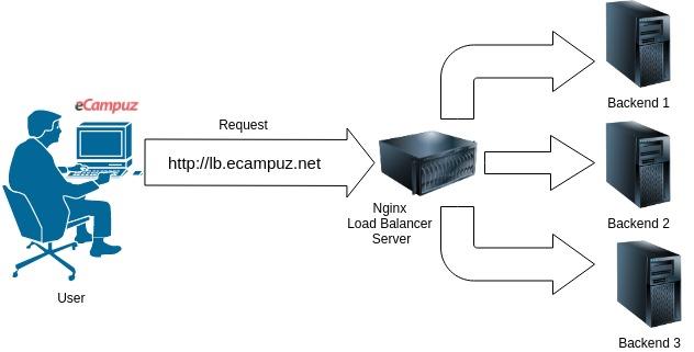 Alur Request pada Nginx Load Balancer